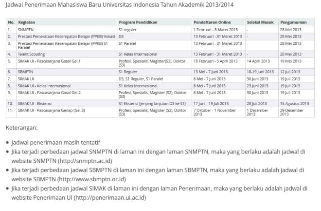 Sekolah Master Indonesia : Pendaftaran UI 2013